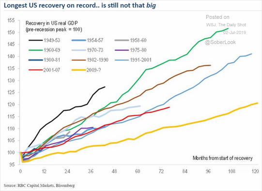 Longest US Recovery On Record