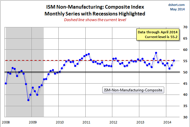 ISM Index Monthly Series with Recessions