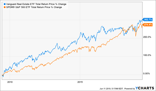 These 5 REITs Paying Up To 7.0% Will Soar As Rates Fall