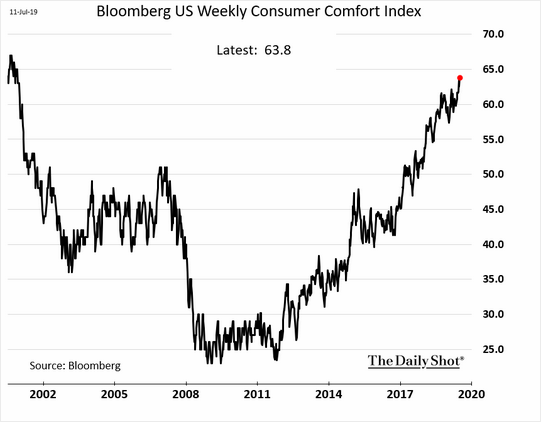 Weekly Consumer Comfort Index