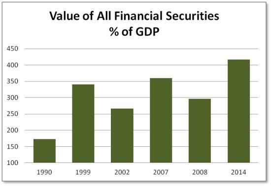 All Securities