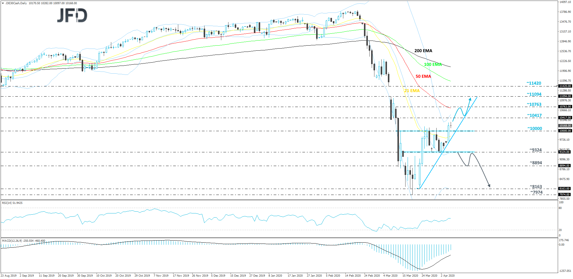 German DAX cash index daily chart technical analysis