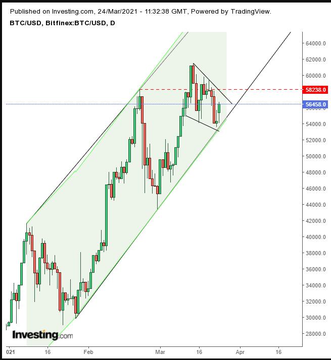 BTC/USD Günlük Grafik