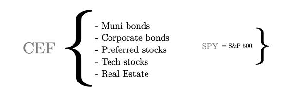 CEF Sectors