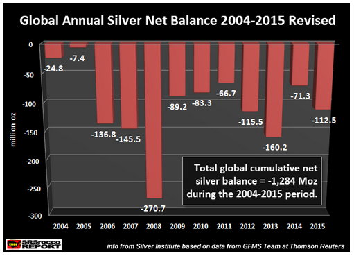 Global Annual Silver 2004-2015