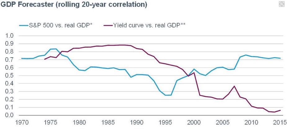 SPX vs Real GDP:Yield Curve vs Real GDP 1970-2017
