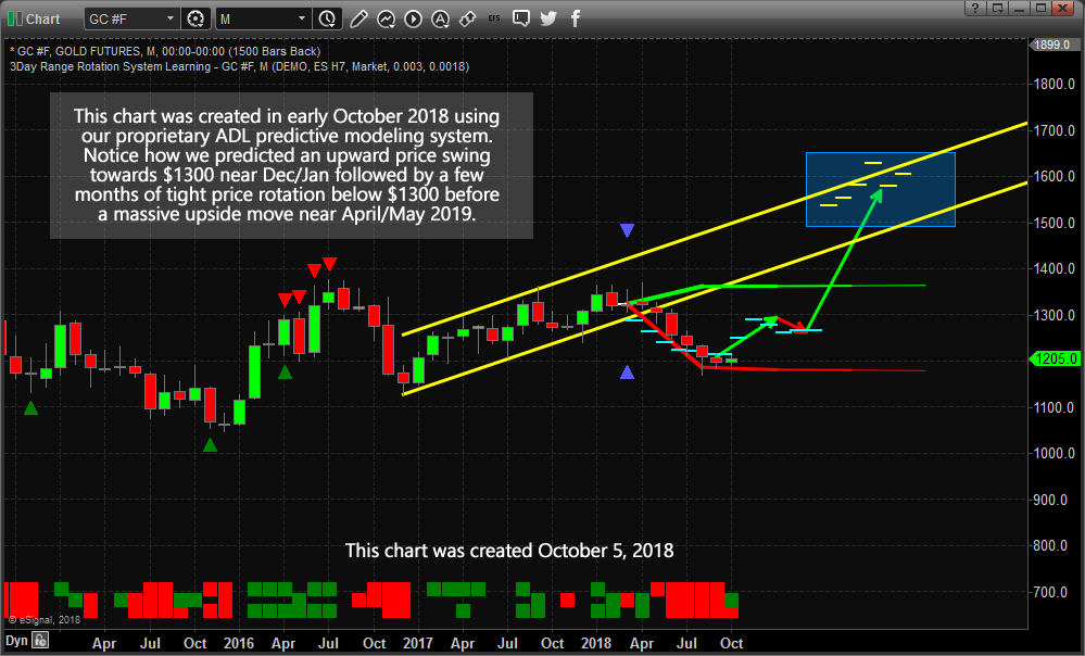 Monthly Gold Forecast Chart
