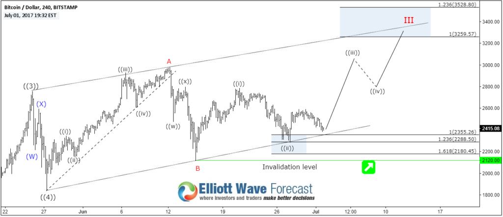 Next Elliott Wave Target For Bitcoin BTC/USD | Investing com
