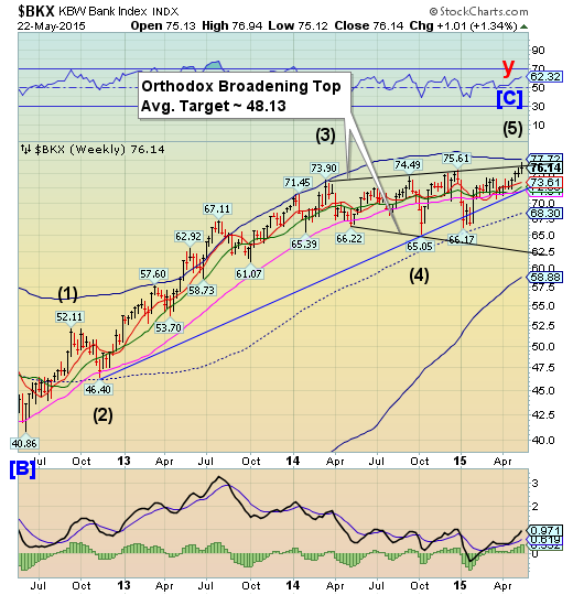 Banking Index Weekly Chart