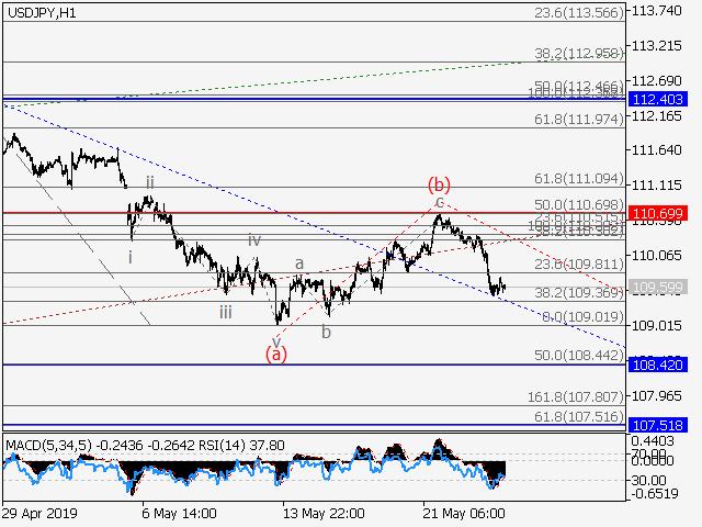 USD/JPY 1 Hour
