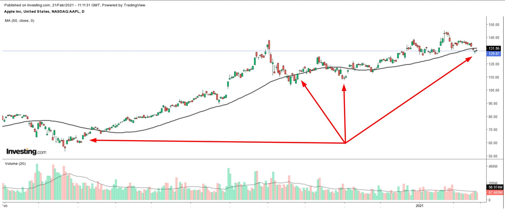 AAPL 50DMA Chart
