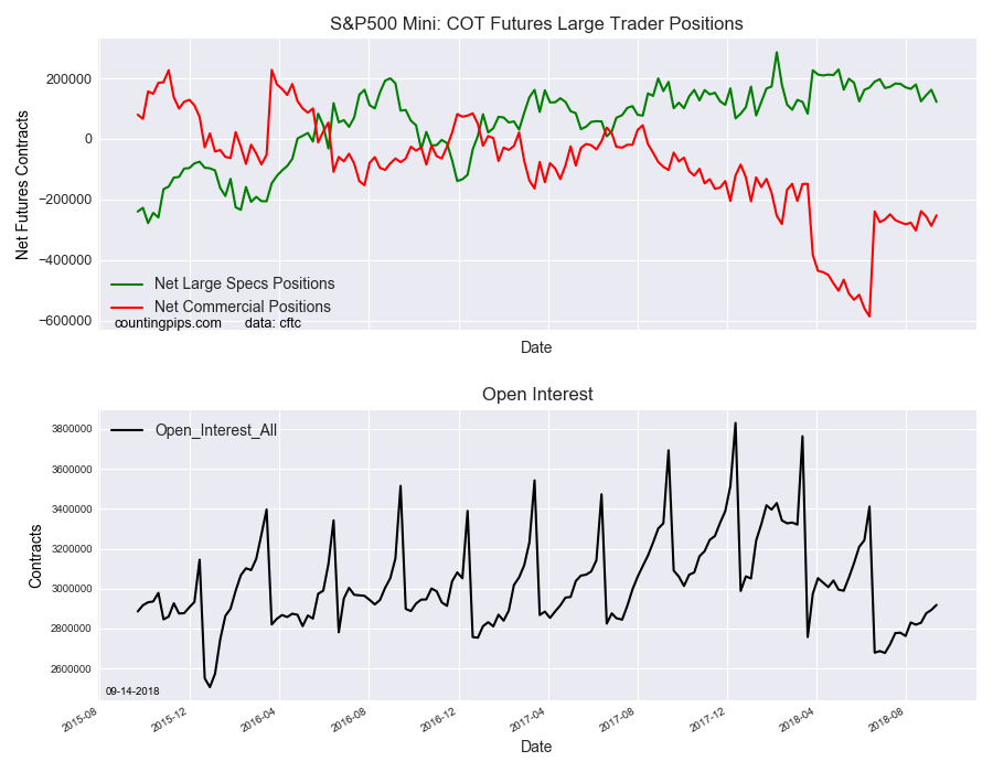 S&P500 Mini COT Futures Large Traders Positions