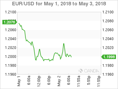 EUR/USD Chart for May 1-3, 2018