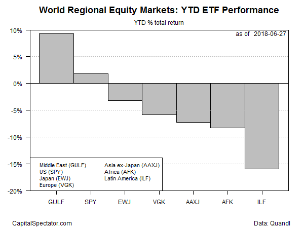 World Regional Equity Markets: YTD ETF Performance