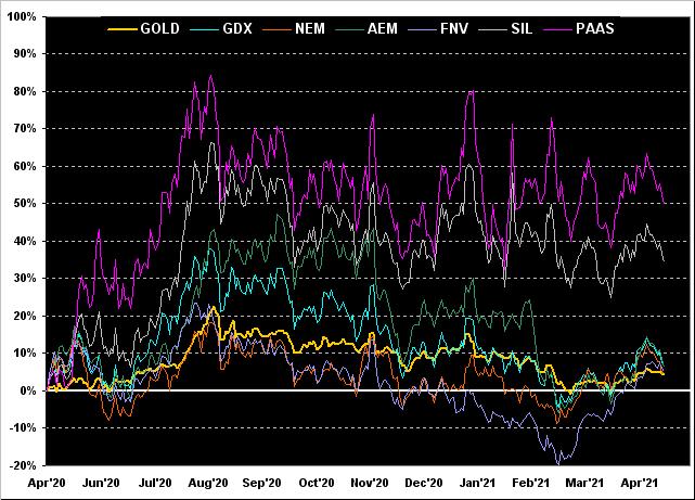 Gold-GDX-NEM-AEM-FNV-SIL-PAAS Chart