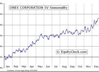 ONEX Corporation  (TSE:OCX) Seasonal Chart
