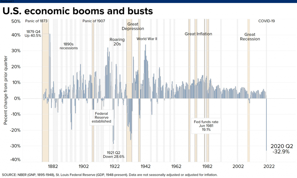 US Economic Booms And Busts