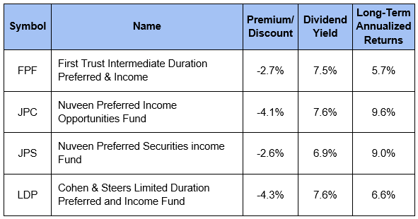 Preferred Fund Table