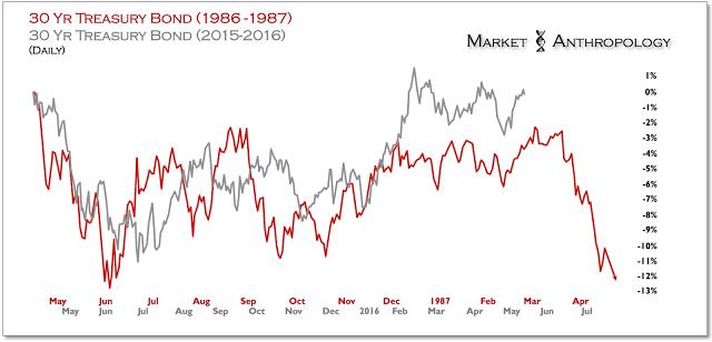 Figure 4: 30-Year Treasury Bond Daily Chart: 1966-1987; 2015-2016