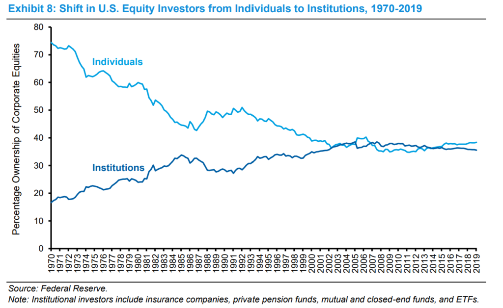 Shift In US Equity Investors