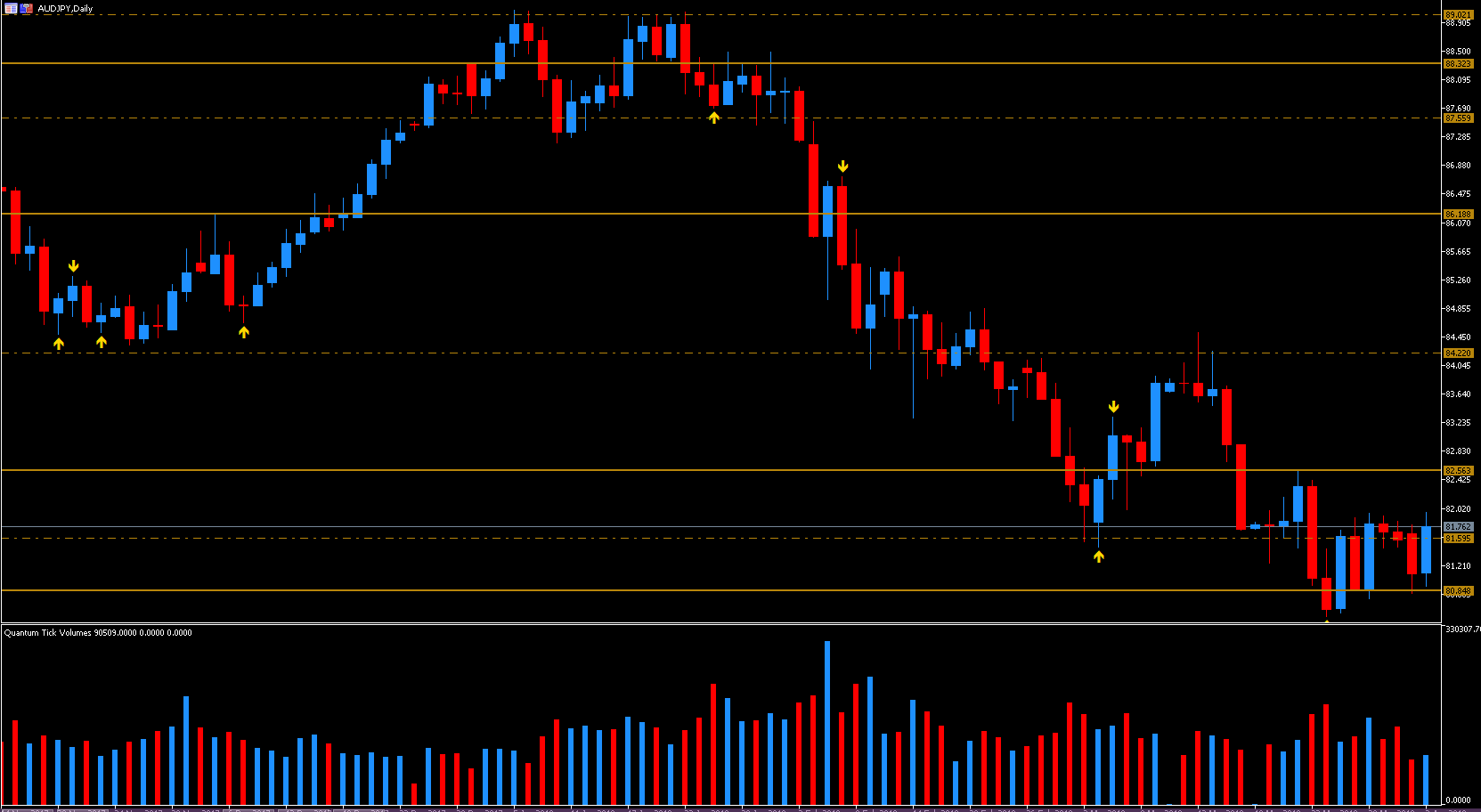 Daily AUD/JPY