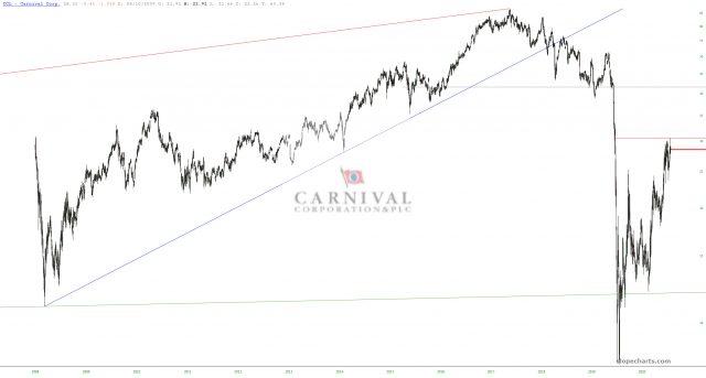 Carnival Corp Chart
