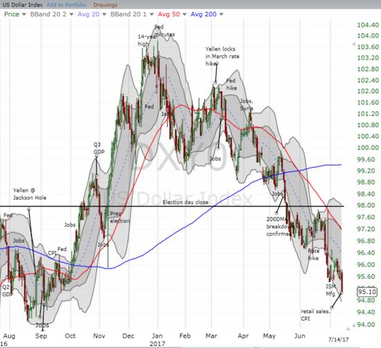 Did a dollar bubble just burst?