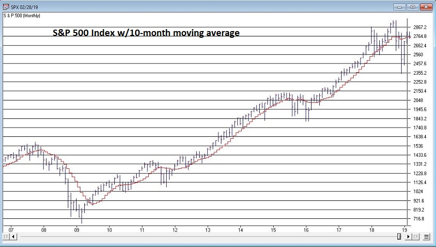 S&P 500 With 10-Month Moving Average
