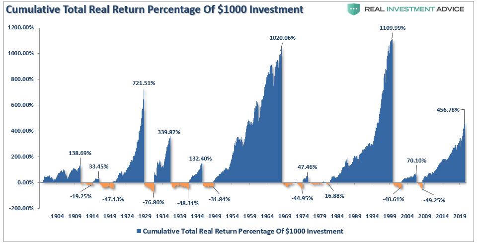 S&P 500-Cumulative Bull-Bear Percentage