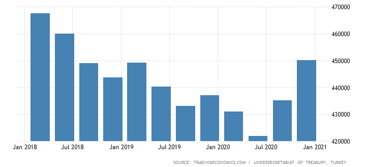 Turkey-External-Debt