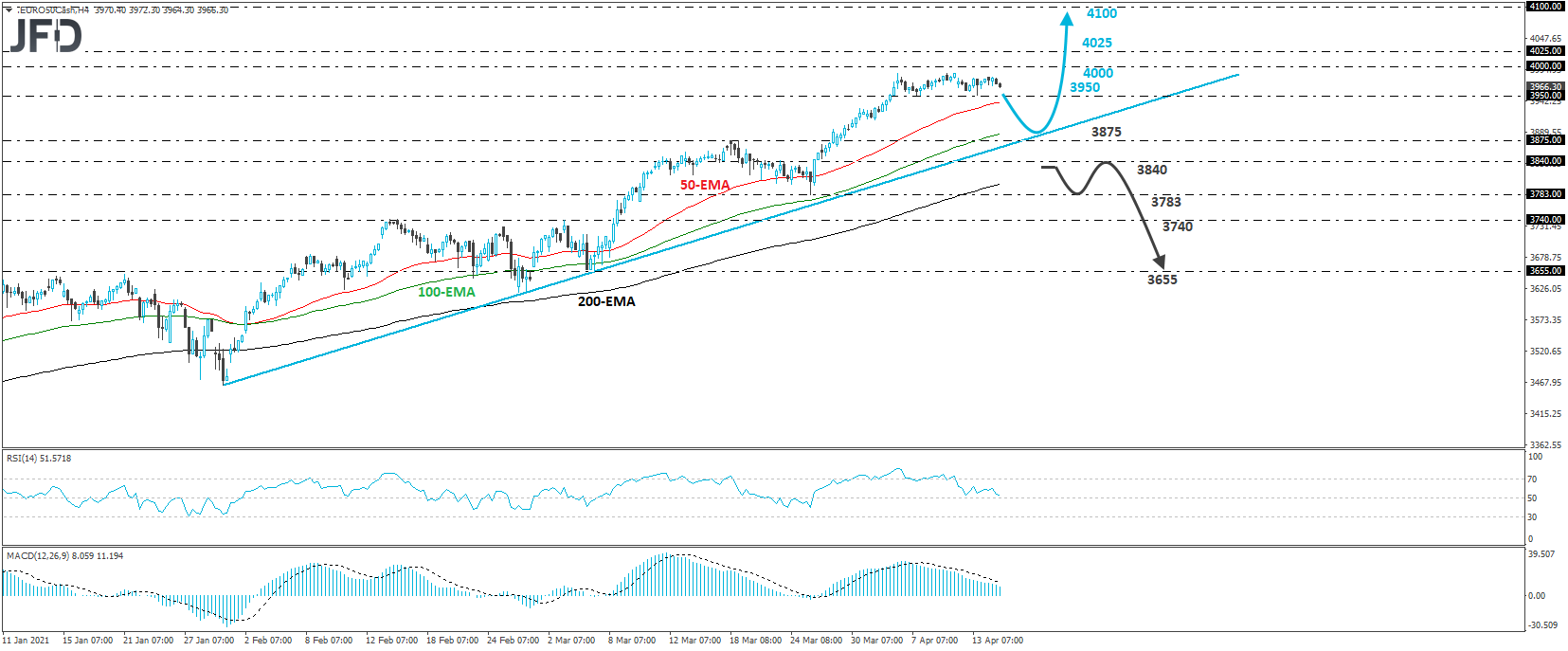 Euro stoxx 50 cash index 4-hour chart technical analysis