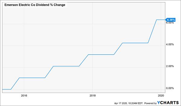 EMR Slow Dividend Growth
