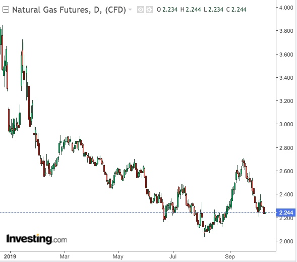 Natural Gas Daily Chart - Powered by TradingView