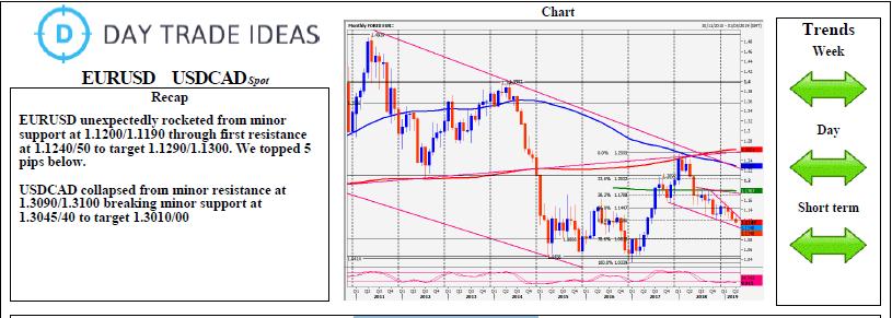 EURUSD USDCAD Spot Daily Chart