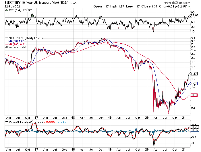 UST 10-Yr Daily Chart.png