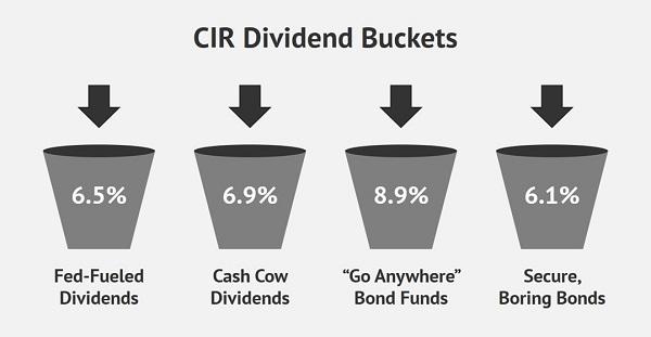CIR-Dividend Buckets