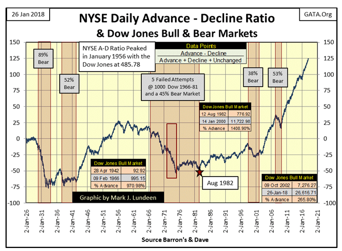 NYSE Daily Advance - Dcline Ratio