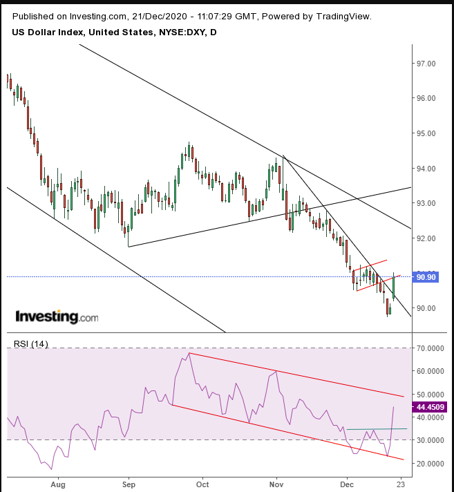 Chart Of The Day: Dollar Headed For A Recovery? Not Over The Long Term
