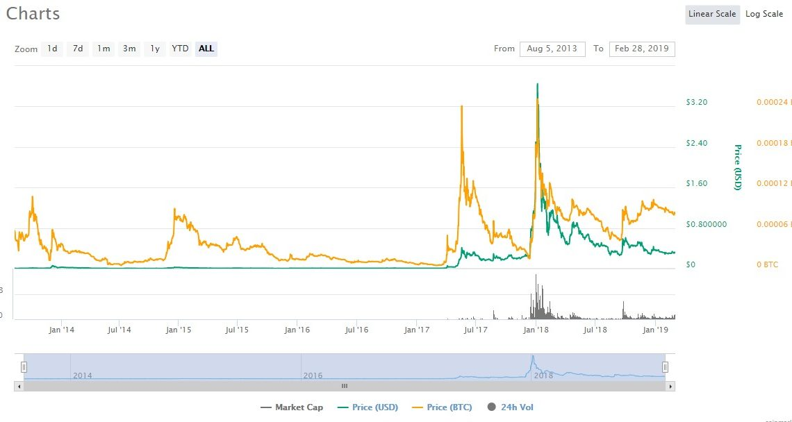 Long Term Ethereum Mining Projection Ripple Xrp Holiday