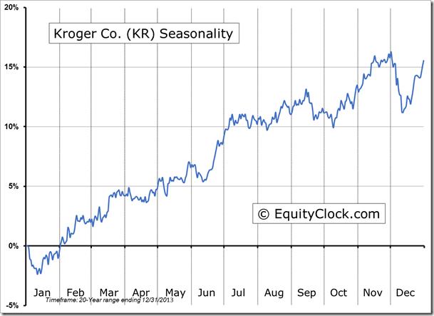KR Seasonal Chart
