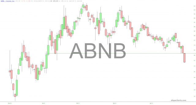 Airbnb Chart.