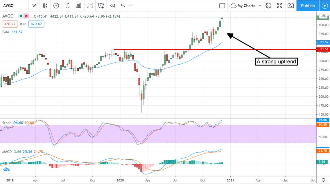 AVGO Stock Chart
