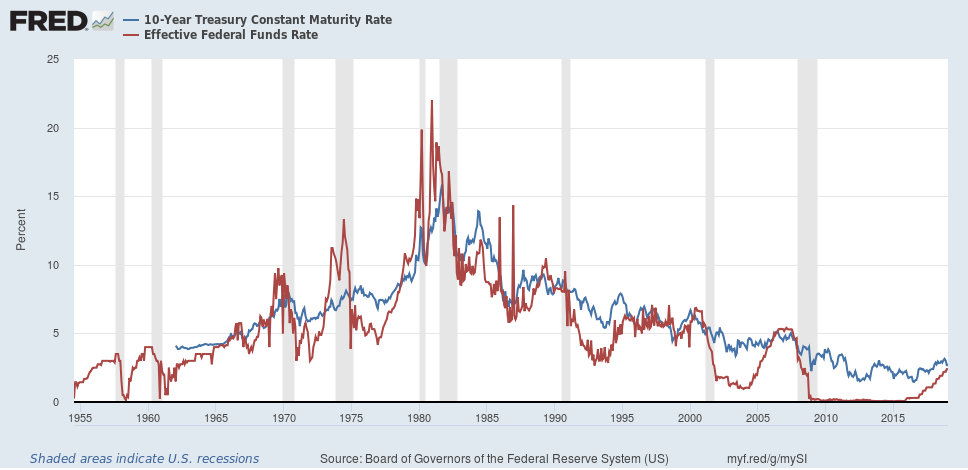 US 10-Year Treasury vs Fed Funds Rate 1955-2018