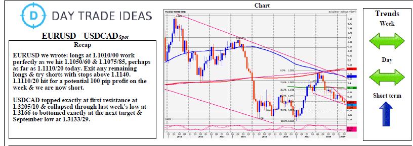 Eur Usd Cad Spot Daily Forecast