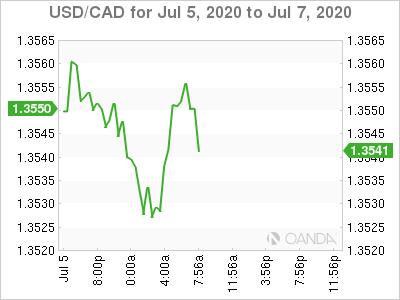 USD / CAD Chart