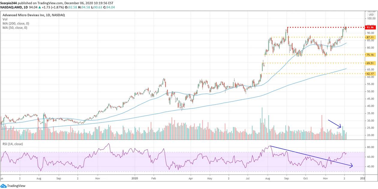 AMD Daily Chart