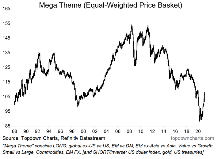 Mega Theme Equal-Weighted Price Basket