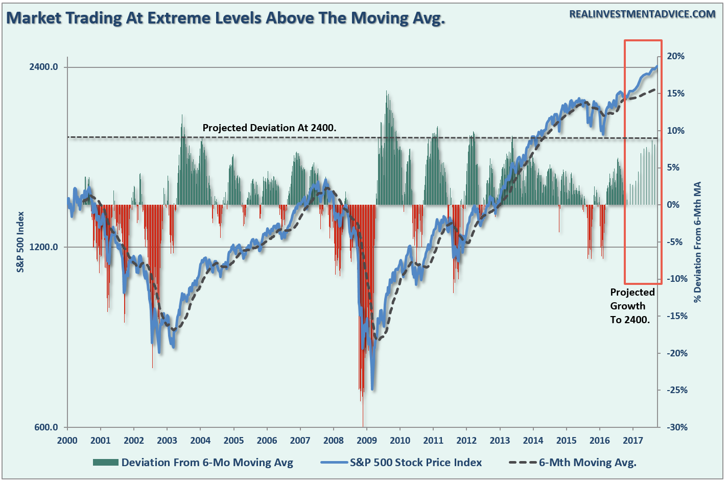 Market Trading At Extreme Levels Above The Moving AVG