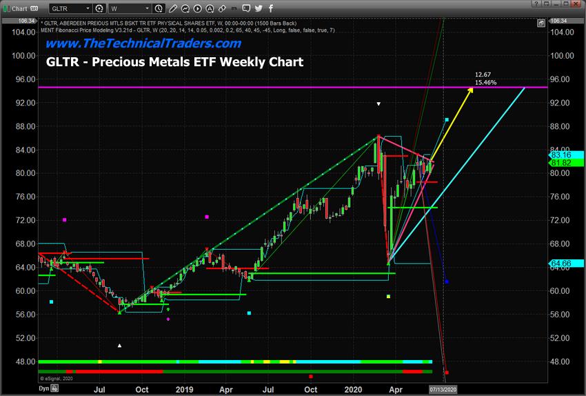 GLTR Precious Metals ETF Weekly Chart
