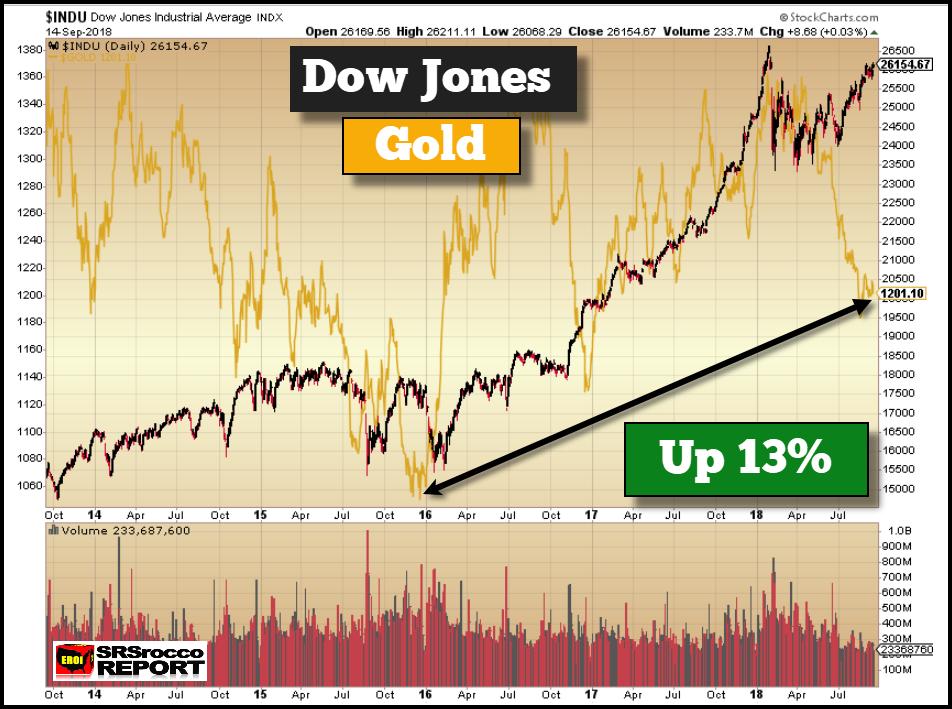 Dow Jones Industrials (black), Gold